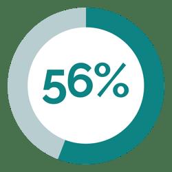 SuiteSpot-InfoGraphic-ScopeChanges_56%