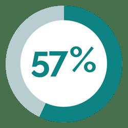 SuiteSpot-InfoGraphic-UnitTurnoverErrors_57%