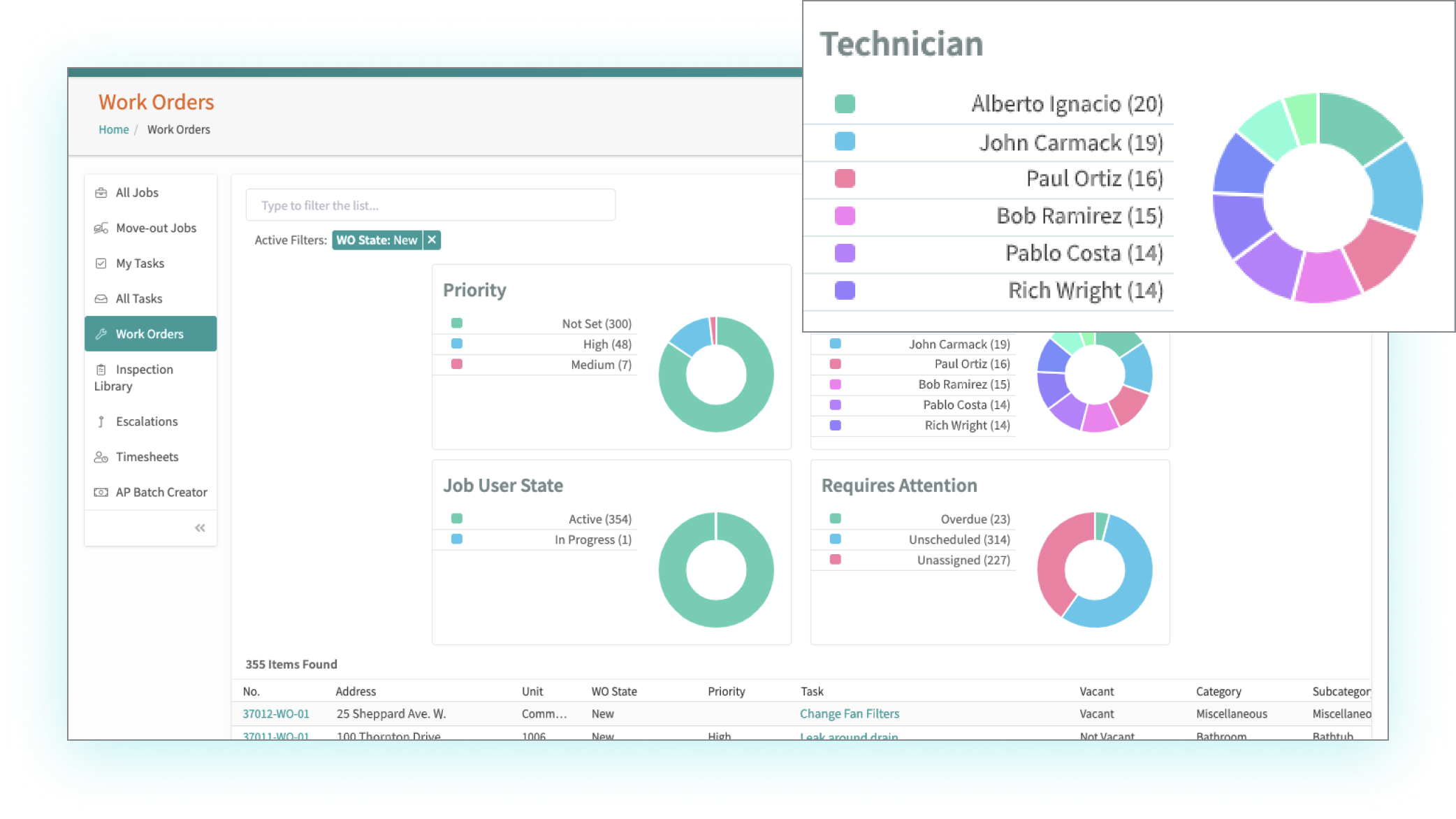 Desktop - work order dashboard highlighting technicians